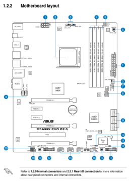 华硕m5a99x evo r2.0用户手册——主板结构图