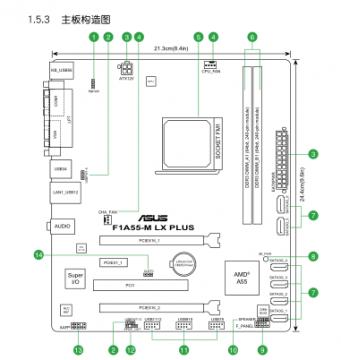 用户手册——主板结构图