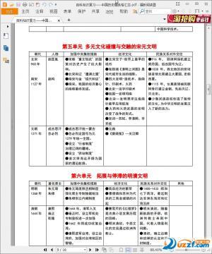中国历史朝代顺序表图pdf格式完整免费下载
